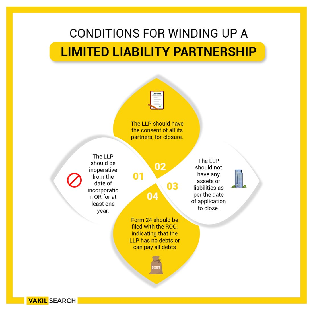 procedure for winding up of llp