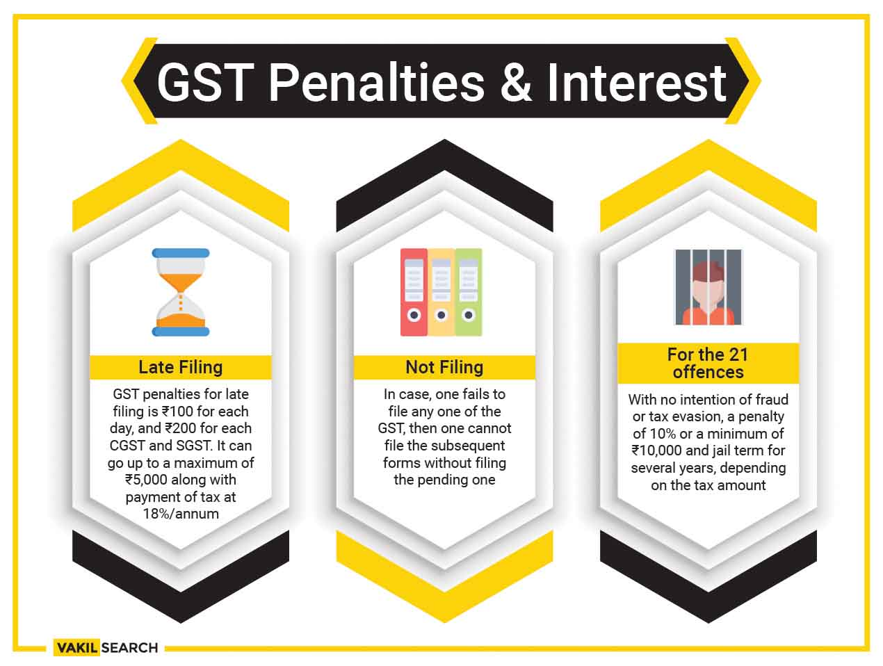 gst penalties and interest