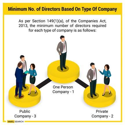minimum and maximum number of directors