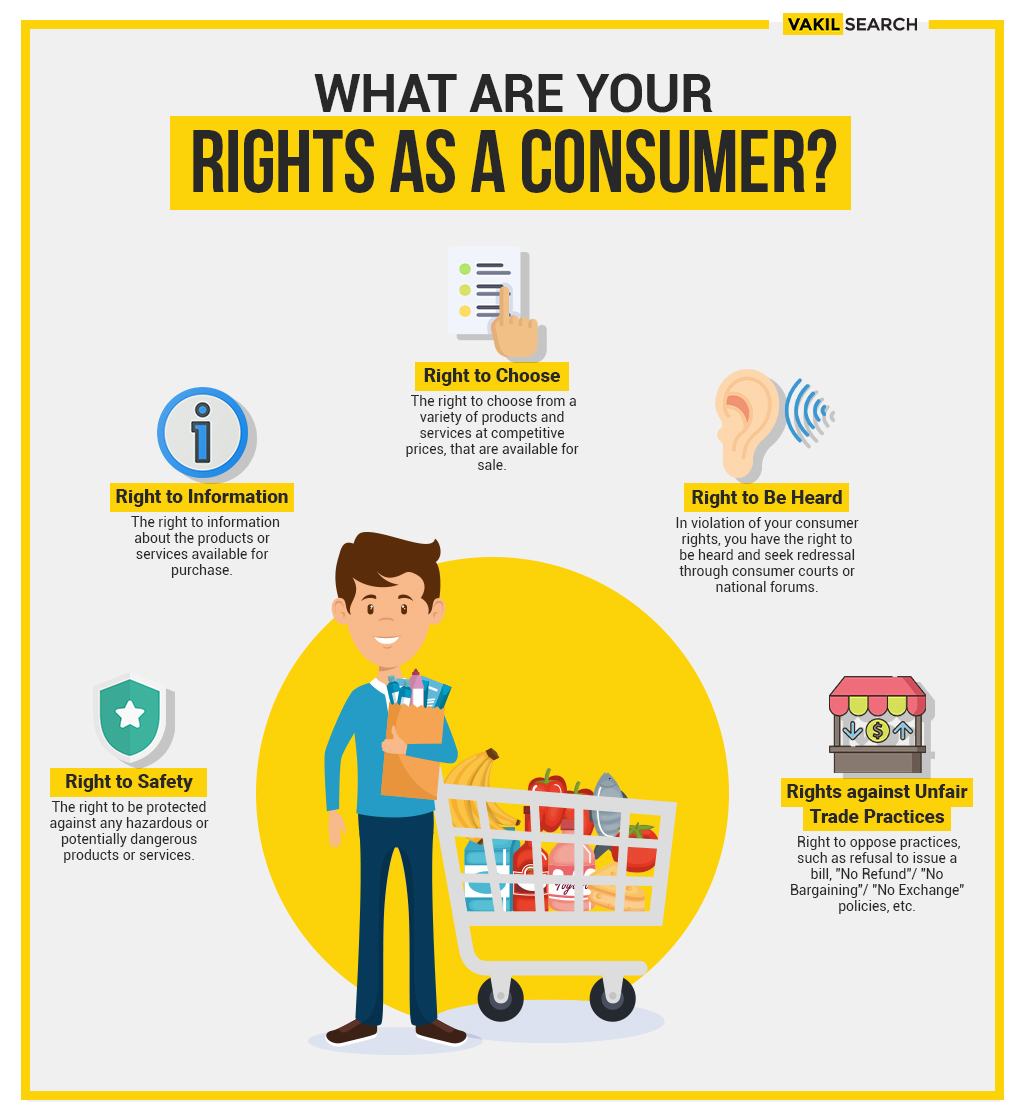 rights for consumer