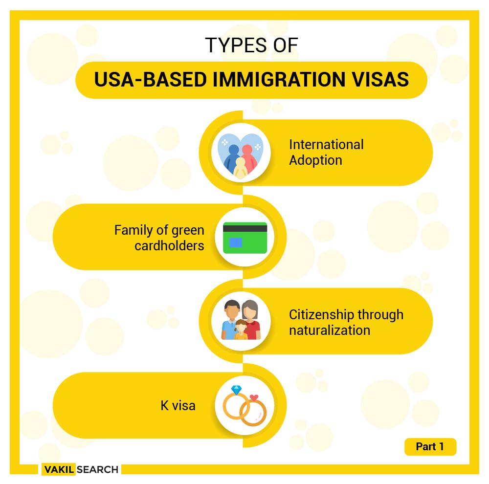 types of us immigration visas